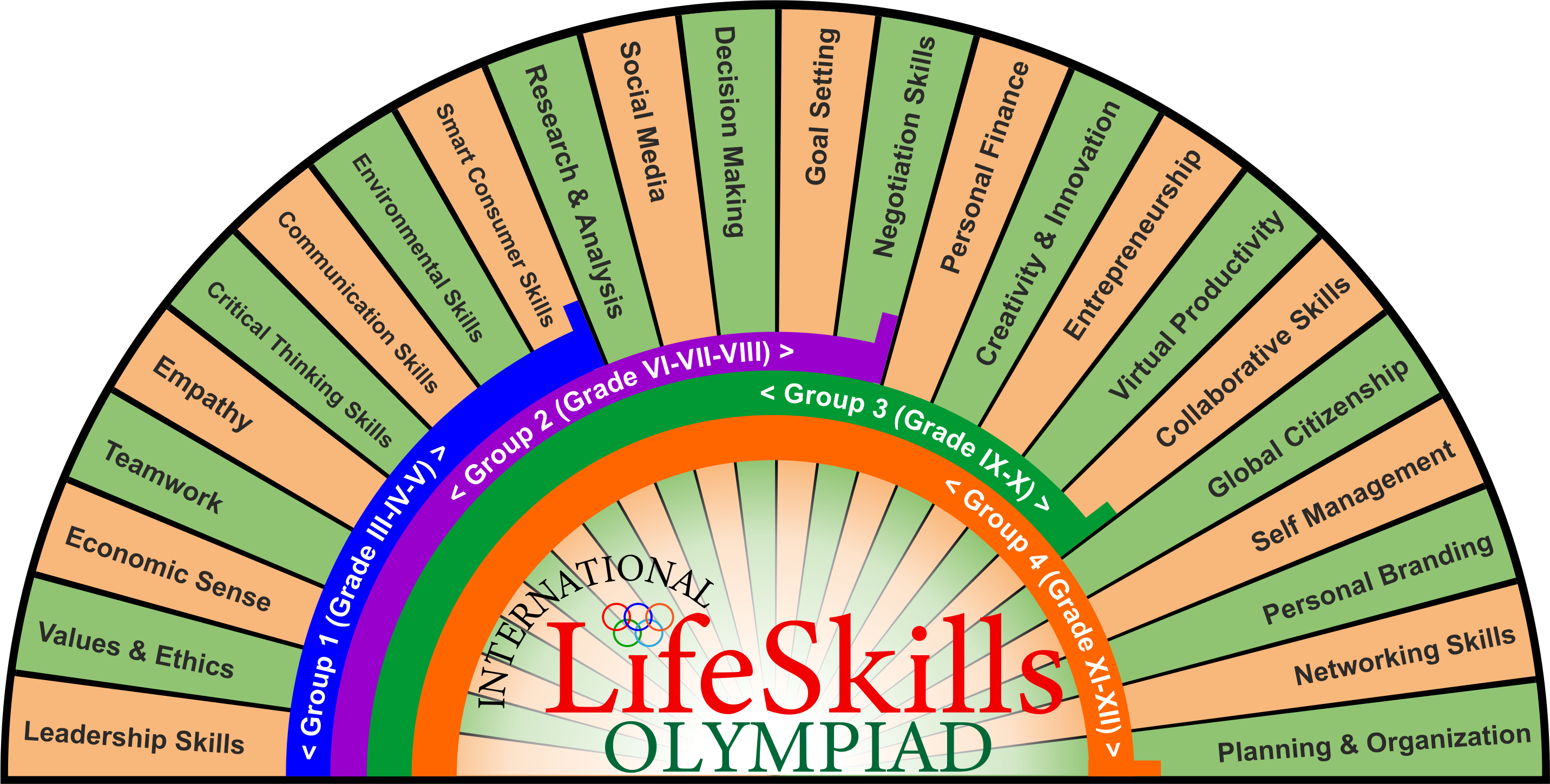 ILSO - Life skill Olympiad for school kids / high school